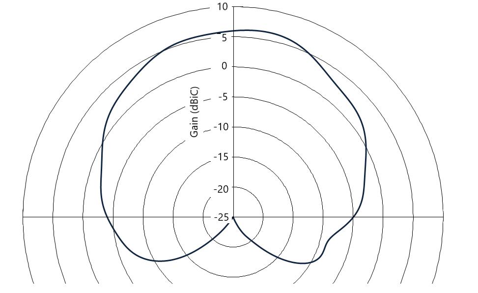 AD431-dipole-antenna-polar-2